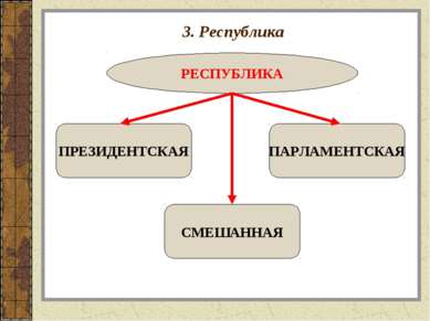 3. Республика РЕСПУБЛИКА ПРЕЗИДЕНТСКАЯ СМЕШАННАЯ ПАРЛАМЕНТСКАЯ