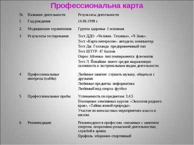 Профессиональна карта № Название деятельности Результаты деятельности 1 Год р...