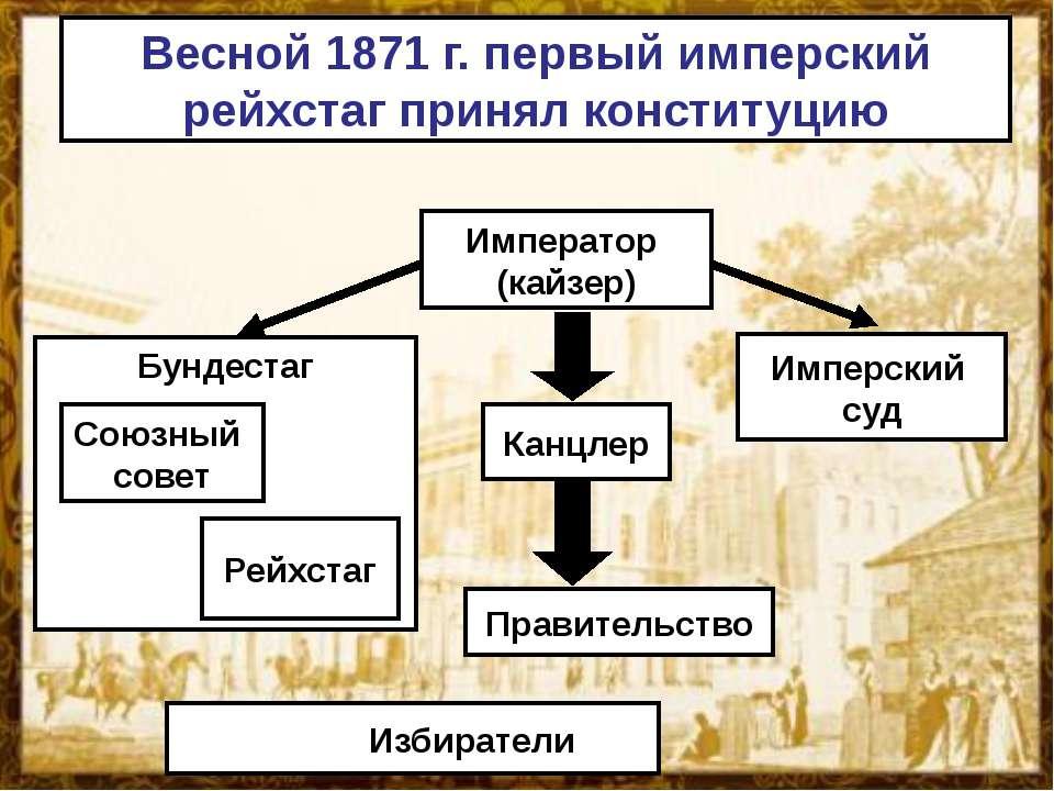 Весной 1871 г. первый имперский рейхстаг принял конституцию Император (кайзер...