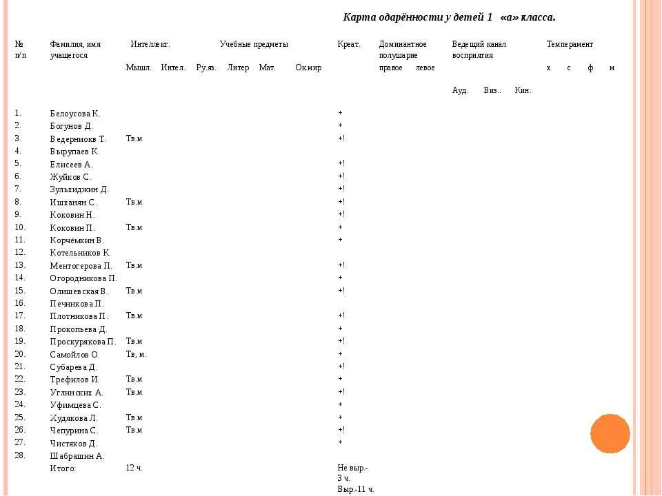 Карта одарённости у детей 1 «а» класса. № п/п Фамилия, имя учащегося Интеллек...