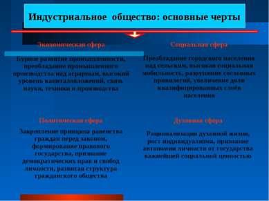 Индустриальное общество: основные черты Экономическая сфера Бурное развитие п...