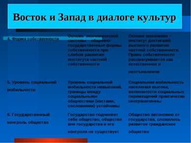 Восток и Запад в диалоге культур 4. Форма собственности Основа экономической ...