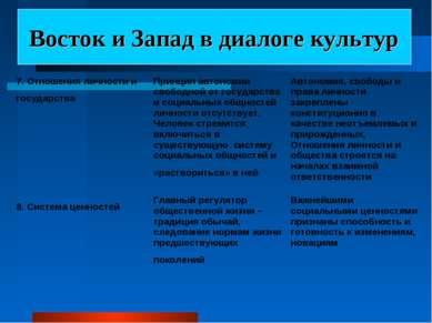 Восток и Запад в диалоге культур 7. Отношения личности и государства Принцип ...
