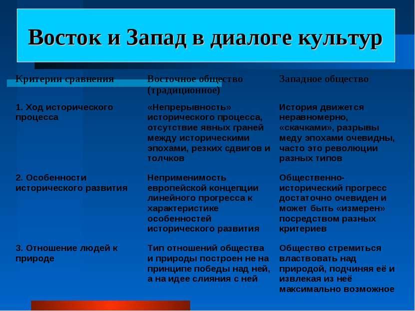 Восток и Запад в диалоге культур Критерии сравнения Восточное общество (тради...