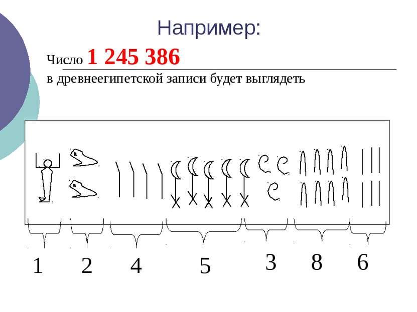 Число 1 245 386 в древнеегипетской записи будет выглядеть 1 2 4 5 3 8 6 Напри...