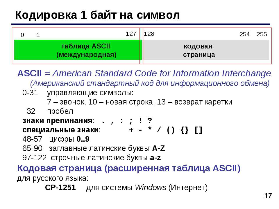* Кодировка 1 байт на символ таблица ASCII (международная) кодовая страница A...