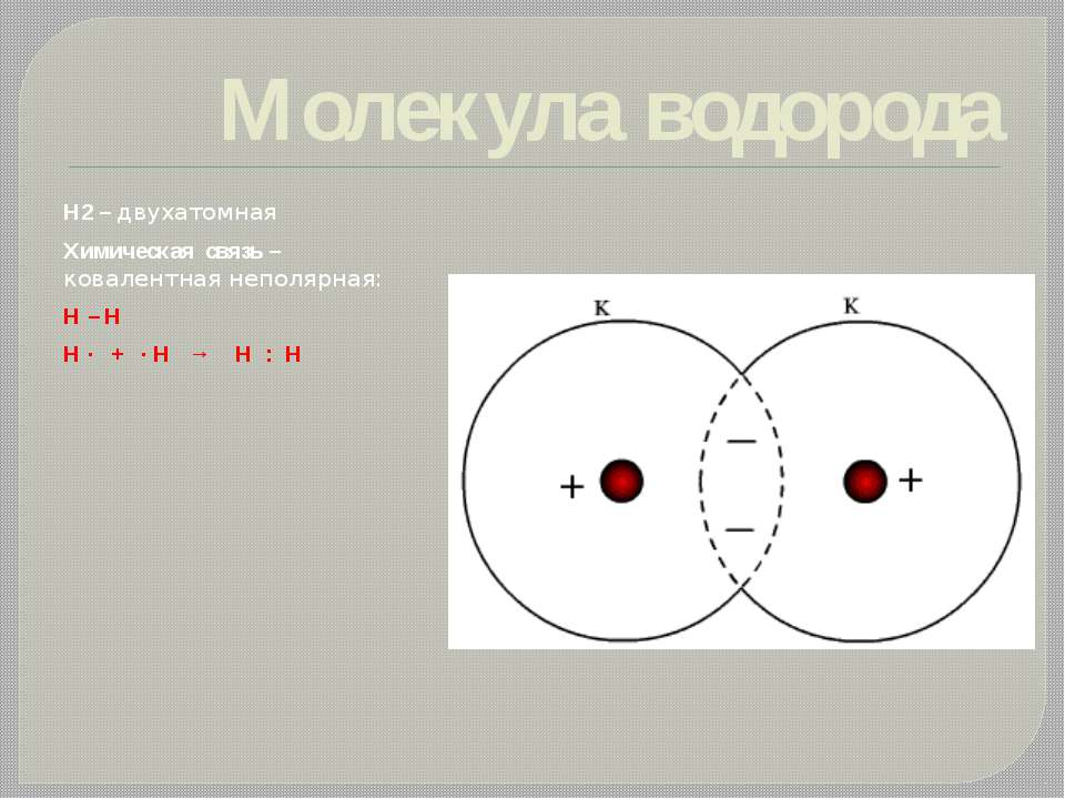 Молекула водорода Н2 – двухатомная Химическая связь – ковалентная неполярная:...
