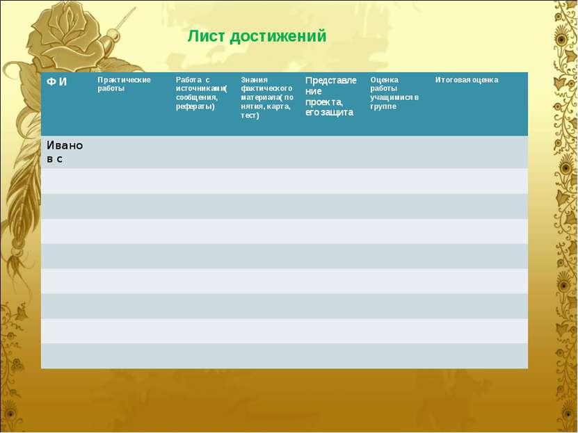 Лист достижений Ф И Практические работы Работа с источниками(сообщения, рефер...