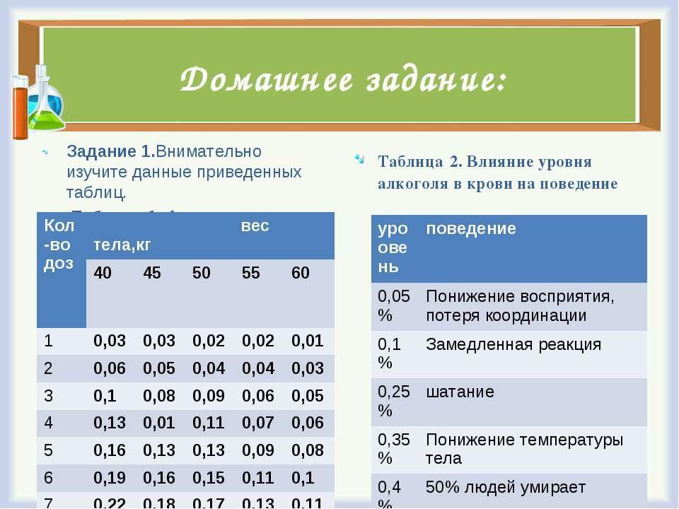 Домашнее задание: Задание 1.Внимательно изучите данные приведенных таблиц. Та...