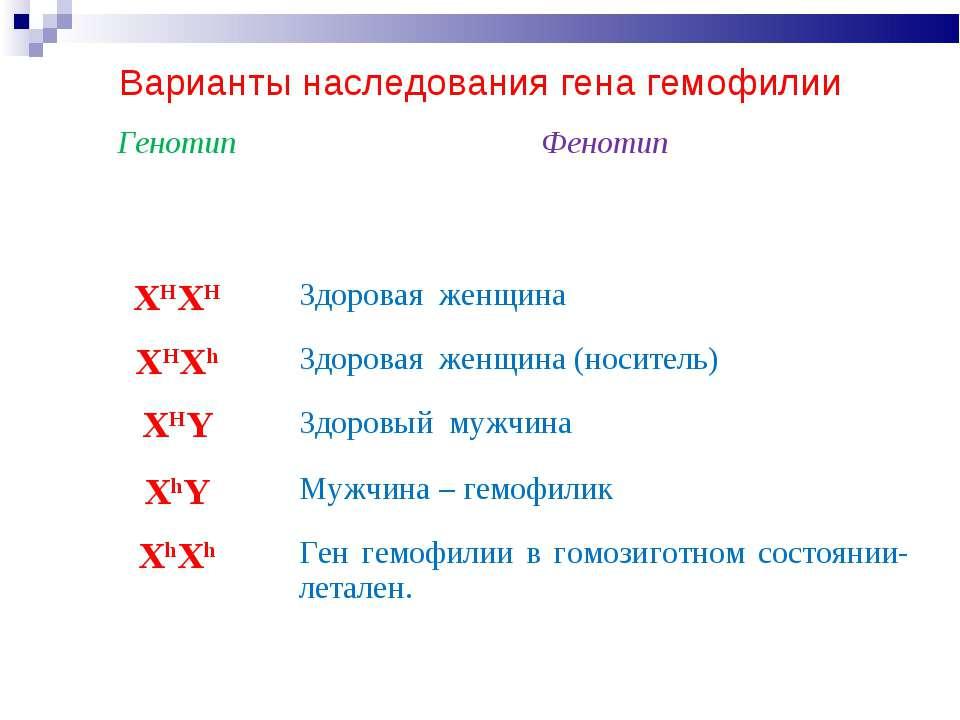ования гена гемофилии: Варианты наследования гена гемофилии Генотип Фенотип X...