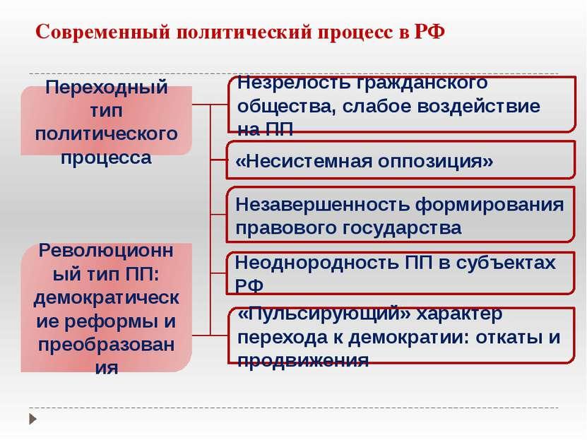 Современный политический процесс в РФ Переходный тип политического процесса Р...