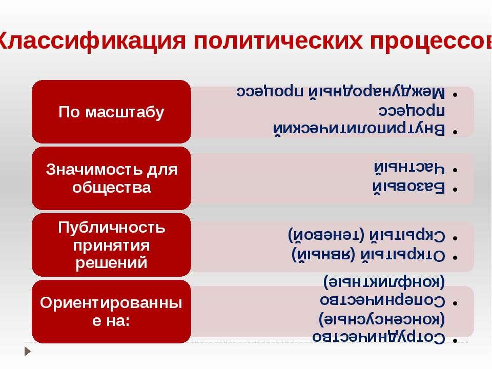 Классификация политических процессов