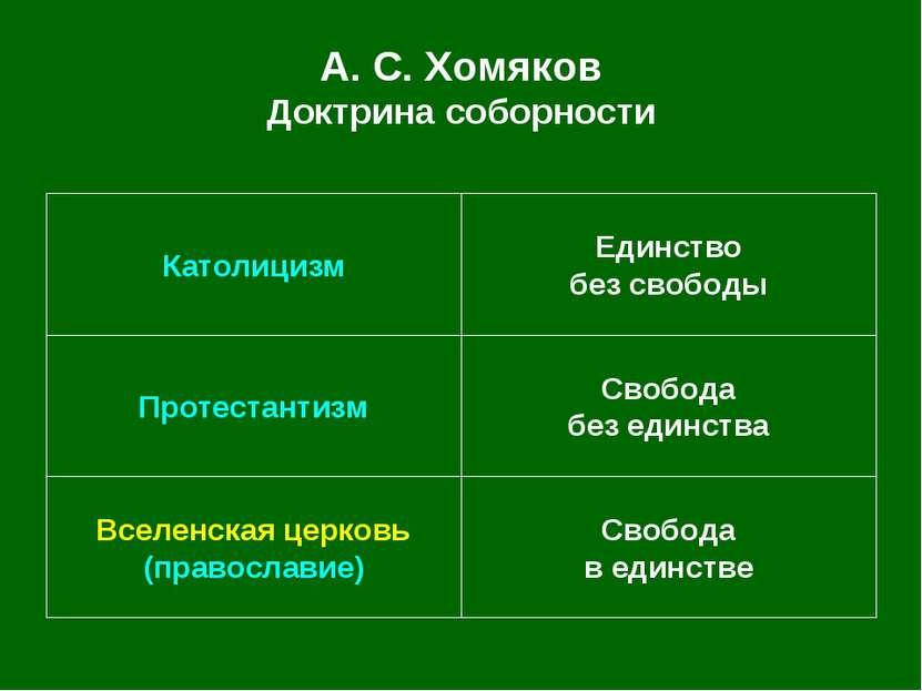 А. С.Хомяков Доктрина соборности Свобода в единстве Вселенская церковь (прав...
