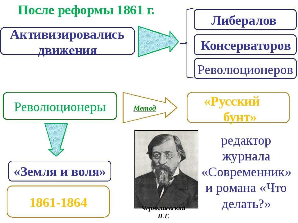 После реформы 1861 г. Активизировались движения Либералов Консерваторов Револ...