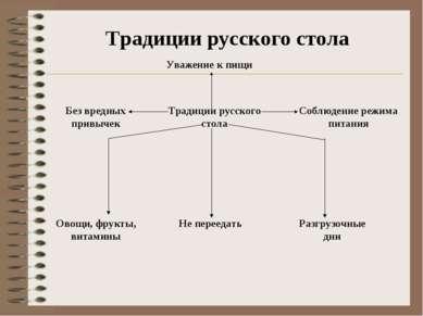 Уважение к пищи Традиции русского стола Соблюдение режима питания Разгрузочны...