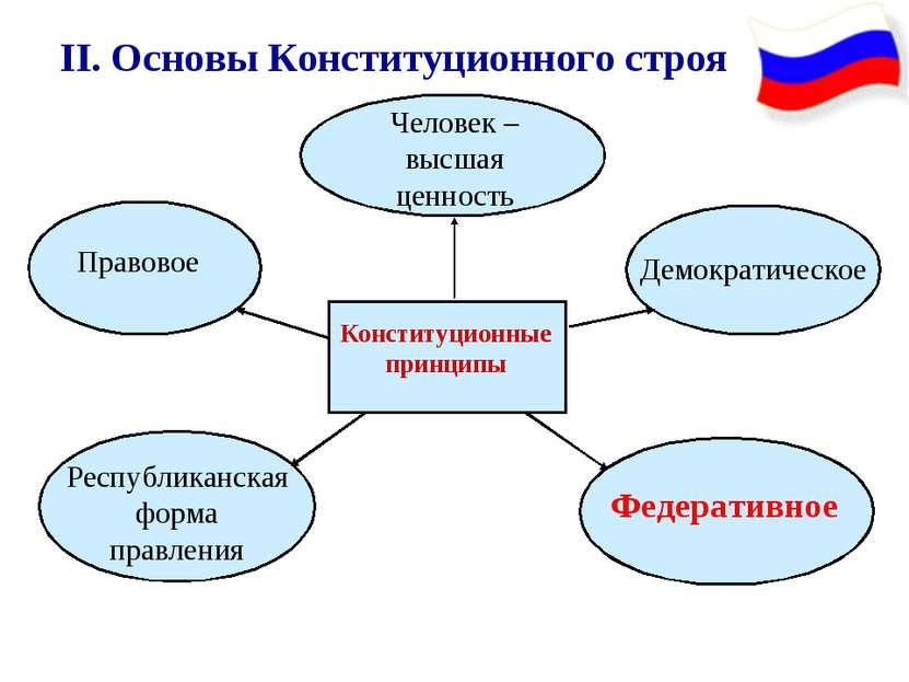 II. Основы Конституционного строя Конституционные принципы Демократическое Че...