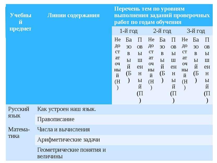 Учебныйпредмет Линии содержания Перечень тем по уровням выполнения заданий пр...