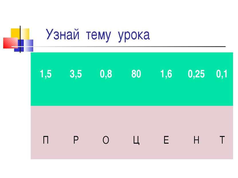 Узнай тему урока 1,5 3,5 0,8 80 1,6 0,25 0,1 П Р О Ц Е Н Т