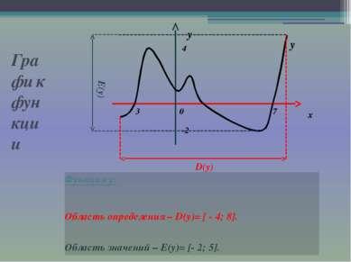 Графи к функции Функция у: Область определения – D(y)= [ - 4; 8]. Область зна...