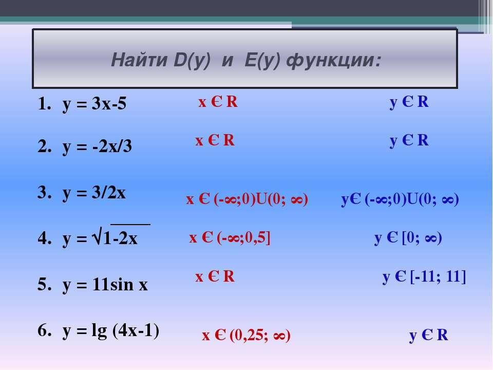 Найти D(y) и E(y) функции: y = 3x-5 y = -2x/3 y = 3/2x y = √1-2x y = 11sin x ...