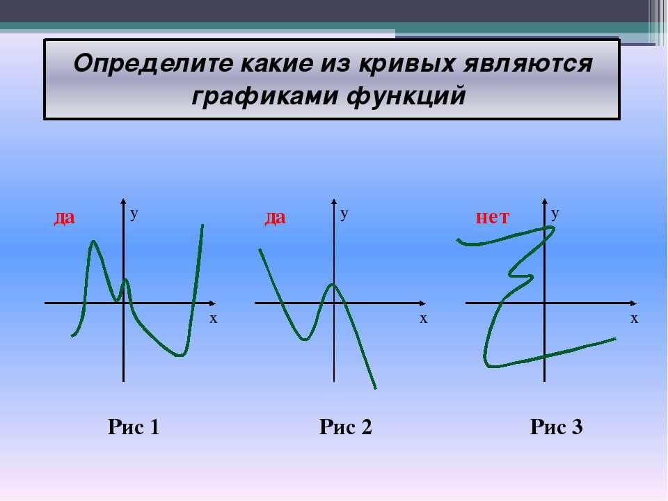 Определите какие из кривых являются графиками функций Рис 1 Рис 2 Рис 3 y x y...