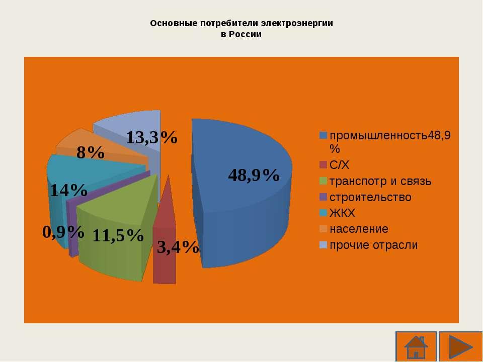 Основные потребители электроэнергии в России