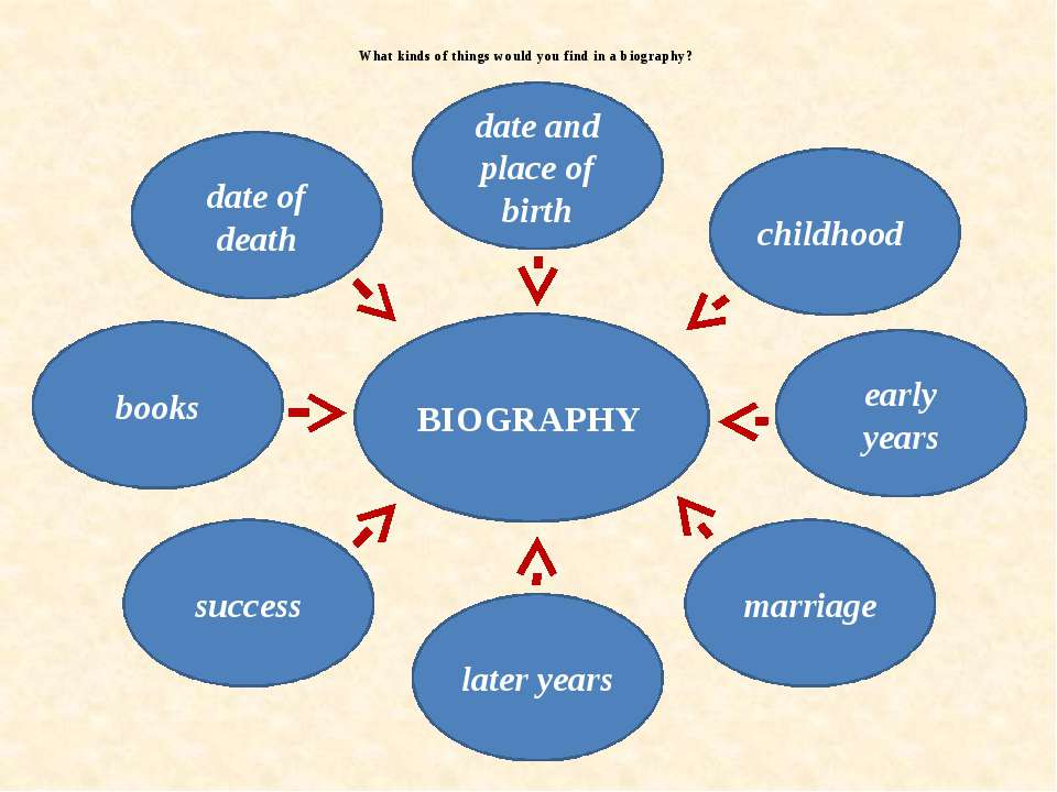 What kinds of things would you find in a biography? date of death date and pl...