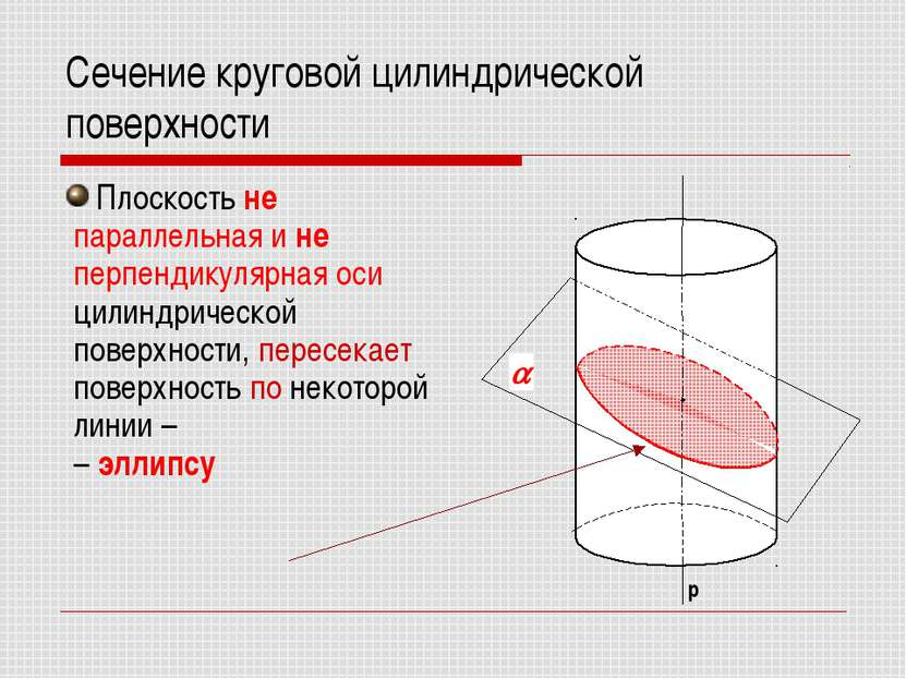Сечение круговой цилиндрической поверхности Плоскость не параллельная и не пе...