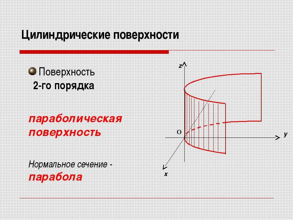 Цилиндрические поверхности Поверхность 2-го порядка параболическая поверхност...