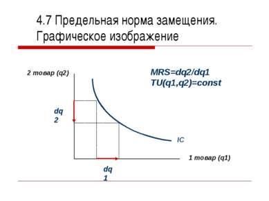 4.7 Предельная норма замещения. Графическое изображение 2 товар (q2) 1 товар ...