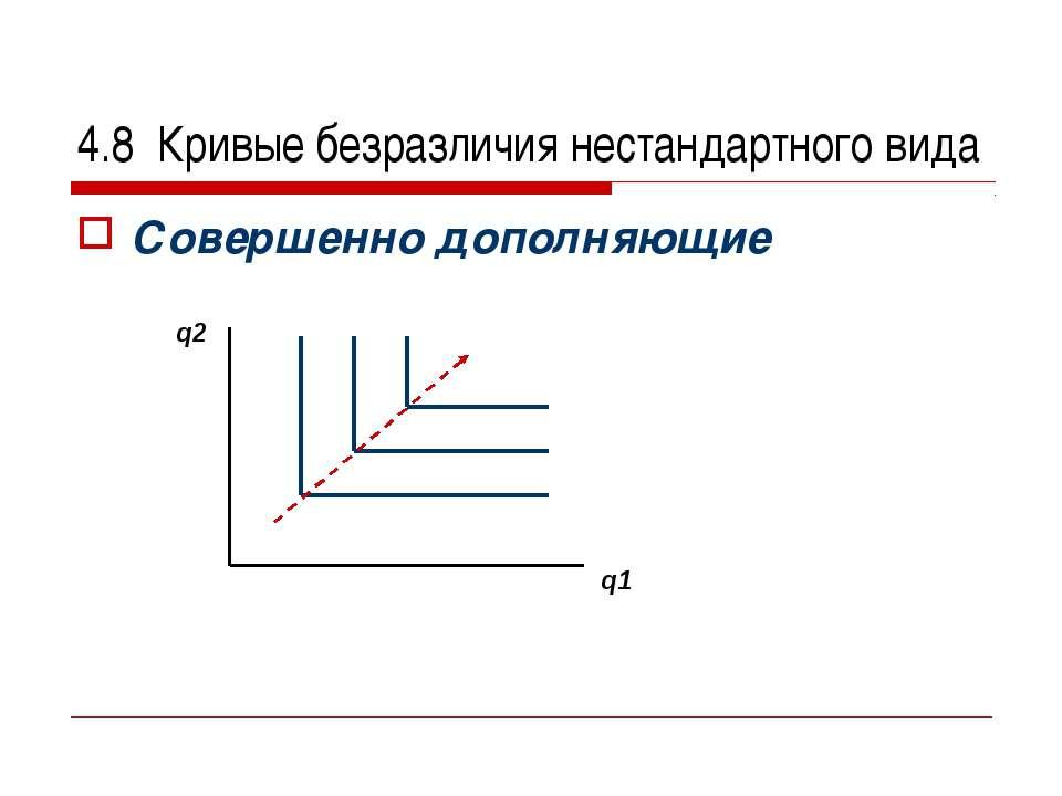 4.8 Кривые безразличия нестандартного вида Совершенно дополняющие q2 q1