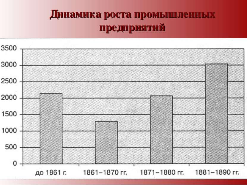 Динамика роста промышленных предприятий
