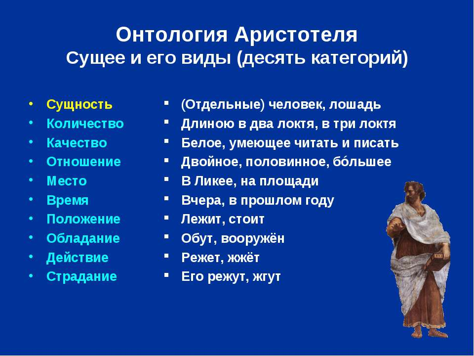 Онтология Аристотеля Сущее и его виды (десять категорий) Сущность Количество ...