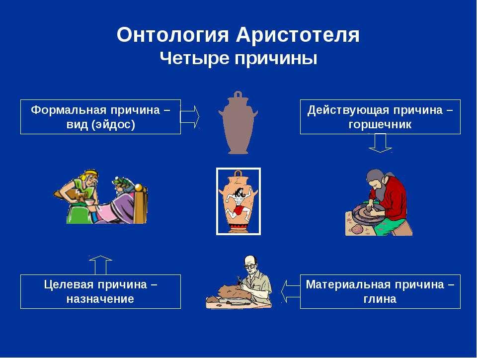 Онтология Аристотеля Четыре причины Материальная причина – глина Формальная п...