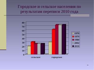 * Городское и сельское населения по результатам переписи 2010 года