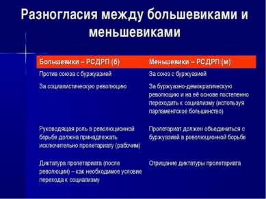 Разногласия между большевиками и меньшевиками Большевики – РСДРП (б) Меньшеви...