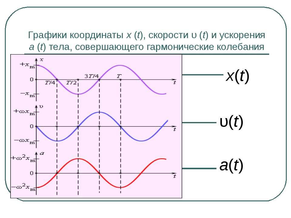 Графики координаты x(t), скорости υ(t) и ускорения a(t) тела, совершающего...
