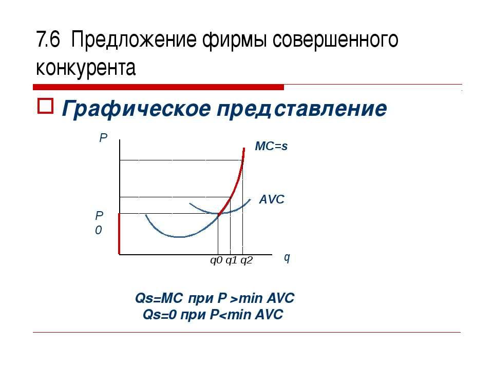 7.6 Предложение фирмы совершенного конкурента Графическое представление Qs=МС...