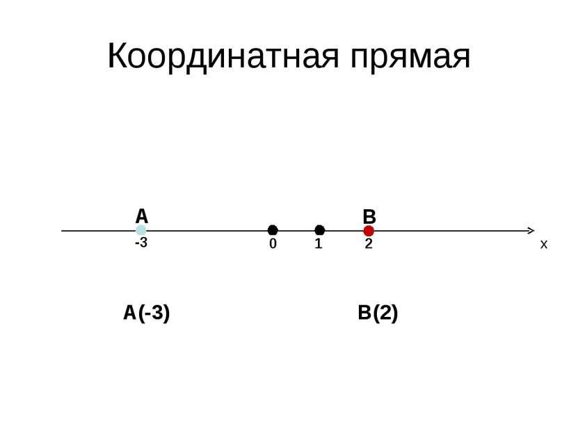 Координатная прямая 0 x 1 -3 A 2 B A(-3) B(2)