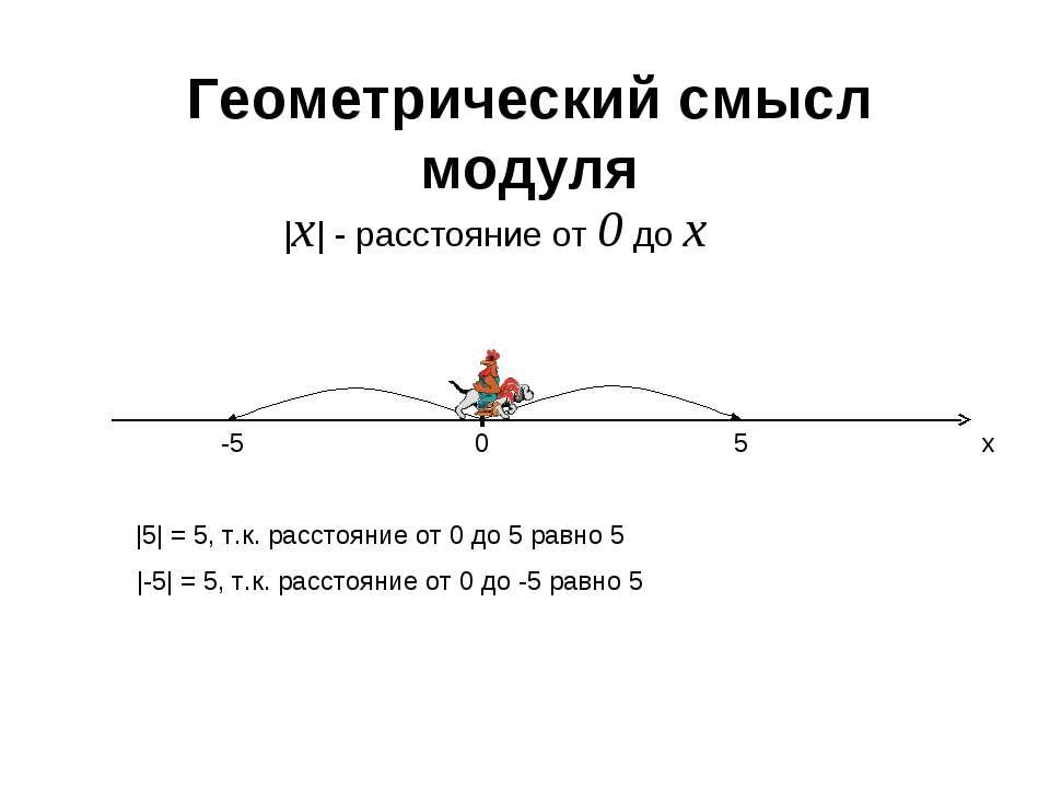 Геометрический смысл модуля 0 x 5 -5 |x| - расстояние от 0 до х |5| = 5, т.к....