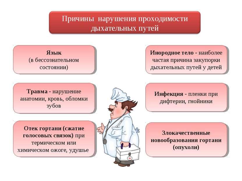 Язык (в бессознательном состоянии) Инородное тело - наиболее частая причина з...