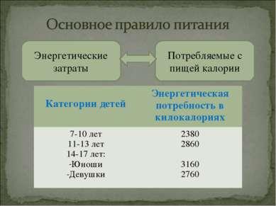 Энергетические затраты Потребляемые с пищей калории Категории детей Энергетич...