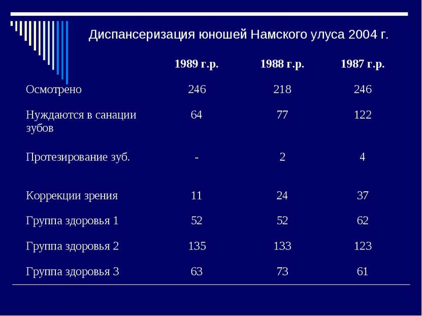 Диспансеризация юношей Намского улуса 2004 г. 1989 г.р. 1988 г.р. 1987 г.р. О...