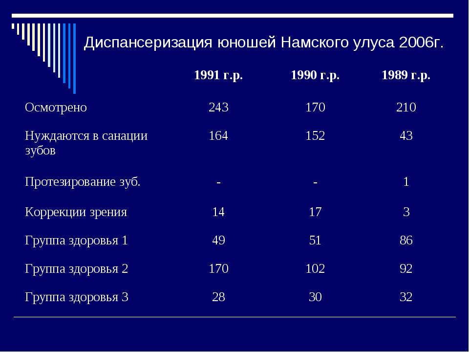 Диспансеризация юношей Намского улуса 2006г. 1991 г.р. 1990 г.р. 1989 г.р. Ос...