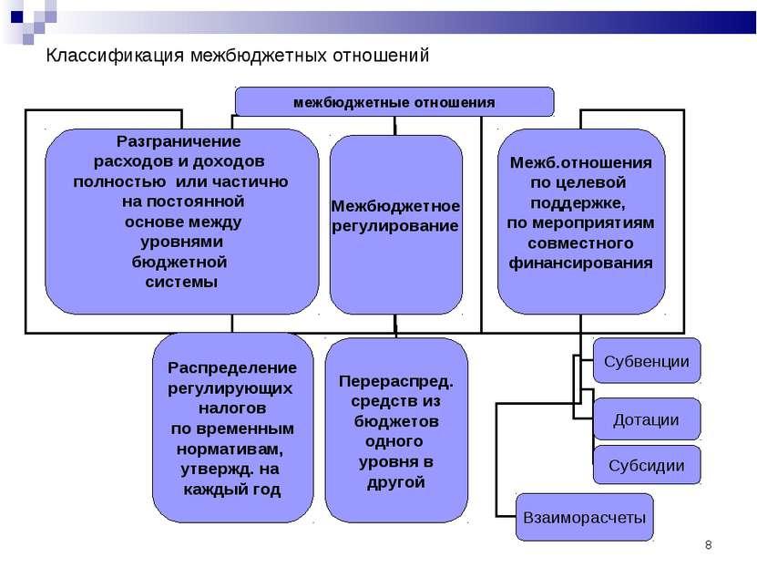 * Классификация межбюджетных отношений