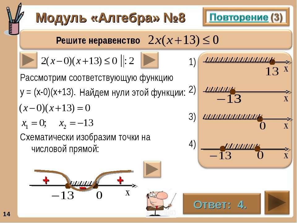 Модуль «Алгебра» №8 * . . . . Рассмотрим соответствующую функцию у = (х-0)(х+...