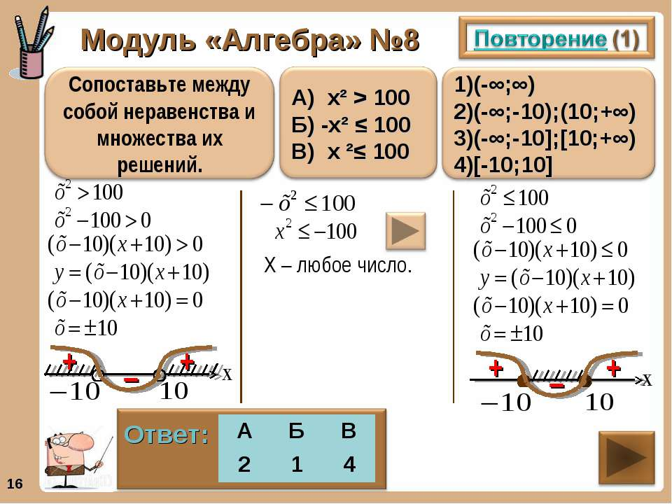 Модуль «Алгебра» №8 * + + – + + – Х – любое число. А Б В 2 1 4