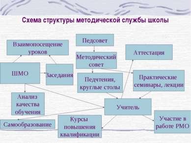 Схема структуры методической службы школы Педсовет Взаимопосещение уроков Мет...