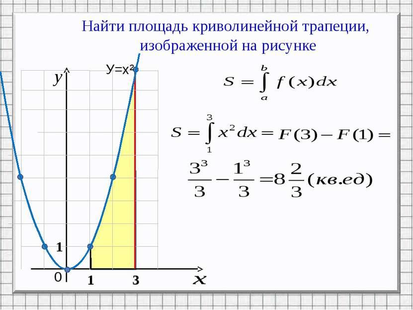 Найти площадь криволинейной трапеции, изображенной на рисунке 0 1 3 У=х² 1 Ре...
