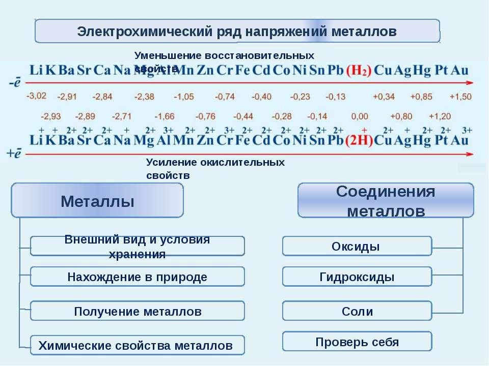 Внешний вид и условия хранения Li K Ba Sr Ca Na Mg Al Mn Zn Cr Fe Cd Co Ni Sn...